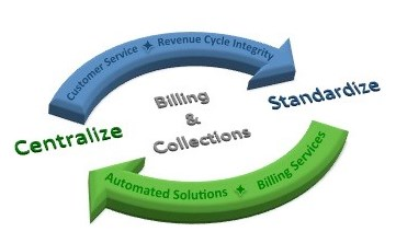 Billing and Collections - Finance Department - City of Santa Monica